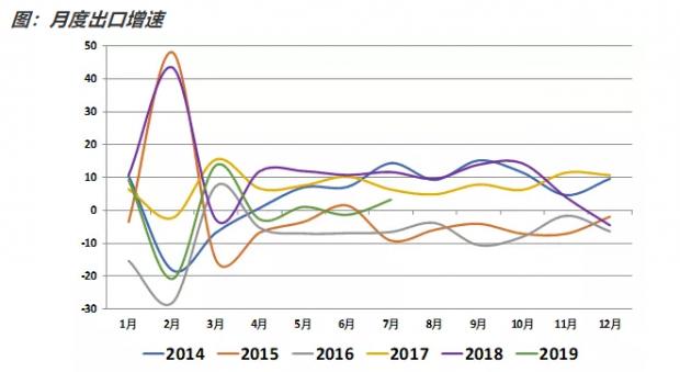 如何看待7月贸易数据?