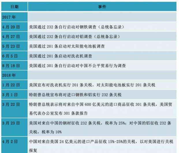 中美经贸摩擦(一):历史的必然