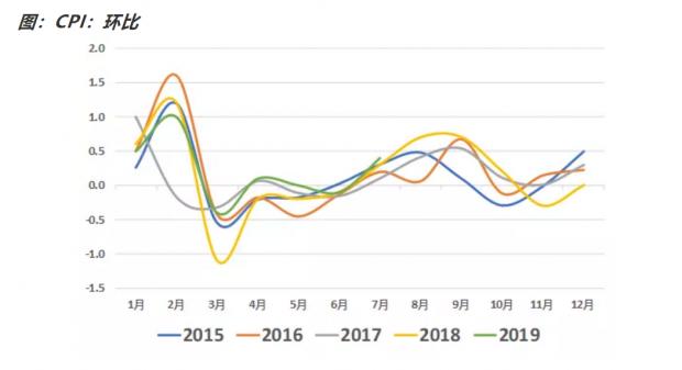 如何看待7月通胀数据?