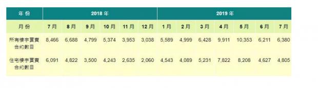 楼市突然下跌 这个夏天香港经济发出非同寻常的信号