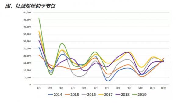 如何看待7月金融数据?