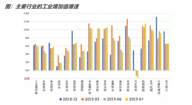 如何看待7月份经济数据?