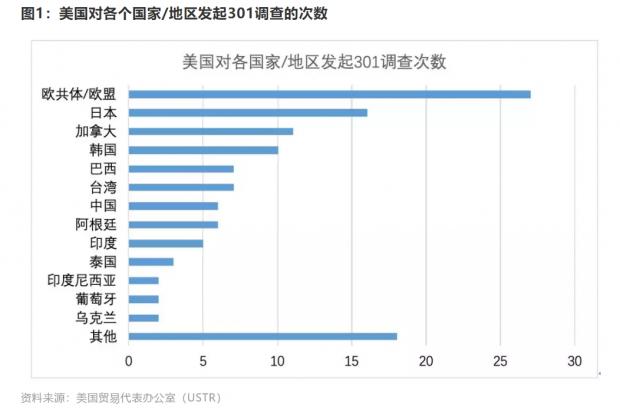中美经贸摩擦(三):产业升级与国家竞争,从301调查说起