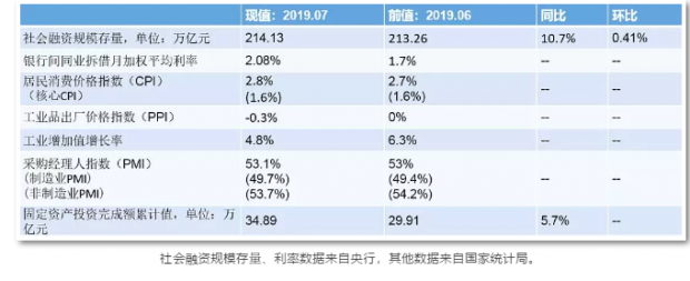 7月经济数据简析 | 宏观数据不乐观 政策发力需持续
