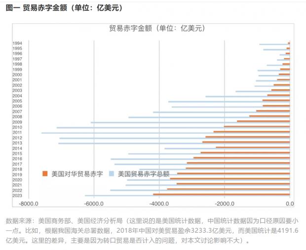 中美经贸摩擦(四):美国贸易赤字的实质是金融盈余
