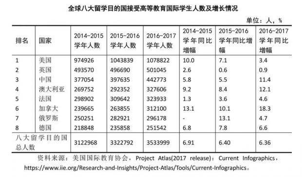 中国留学发展报告:赴英美增速放缓 回流加速