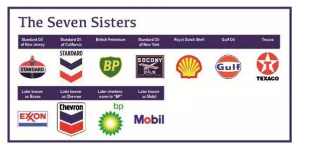 IOC:世界石油体系中的重要玩家