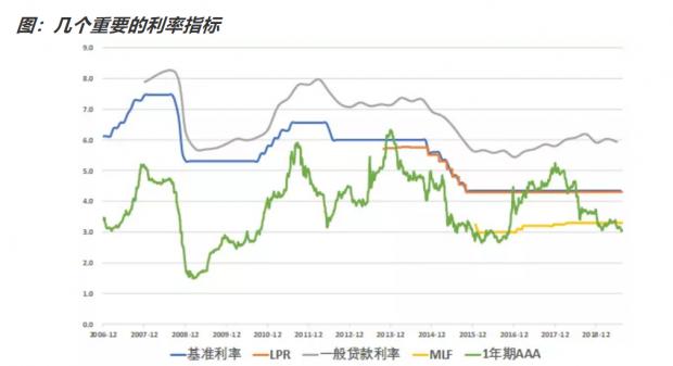 贷款市场报价利率(LPR)改革有什么影响?