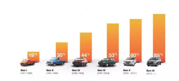 方兴未艾的印尼电动车市场究竟谁会赢?