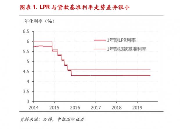 利率市场化改革兵出子午谷——对LPR改革的深度理解