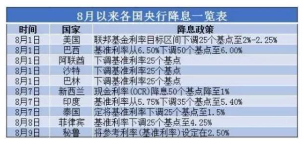 降息!2019年下半年中国房地产15大趋势