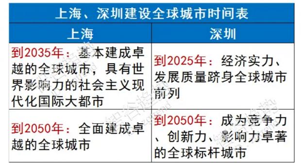深圳抛弃香港模式,对标新加坡,超越上海指日可待?
