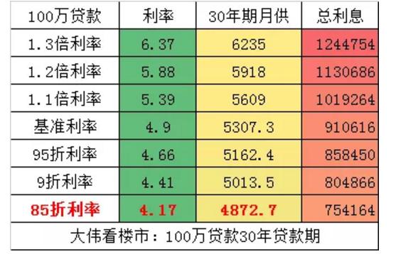 """""""老婆肉""""vs.上海房贷九五折!"""