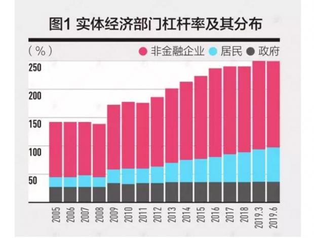 五个视角看中国杠杆率