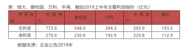 中国恒大财报背后:龙头房企长期潜力仍值得关注