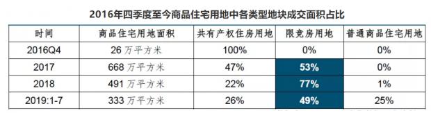 北京2019年26区域104限竞房投资攻略