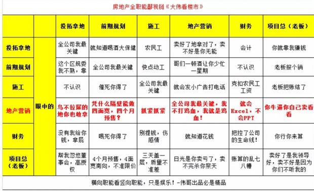 """2019年北京楼市""""比惨""""图鉴"""