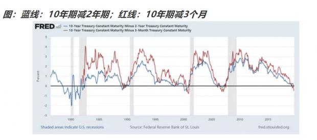如何看待美债收益率倒挂?