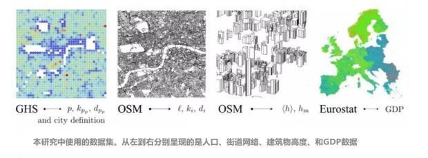 城市为何遵循规模法则?