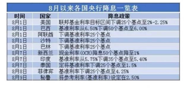 """降准or降息?2019年中国楼市的转折点会在""""9·20""""吗?"""