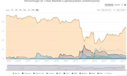 比特币碾压代币,却遭稳定币超越,未来谁主沉浮?
