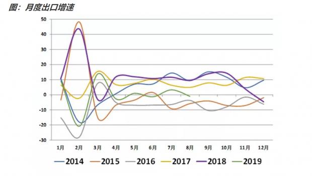 如何看待8月贸易数据?
