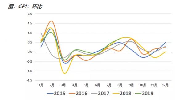 如何看待8月通胀数据?