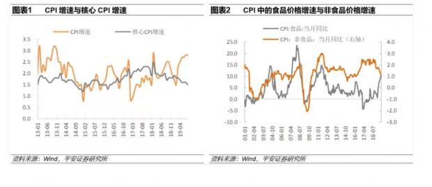 张明:本轮CPI上涨已近尾声