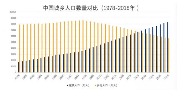 中国的城市化率会达到90%以上!专家这么说