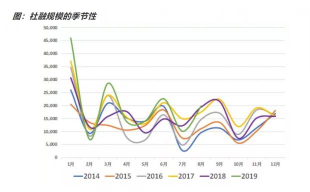 如何看待8月金融数据?