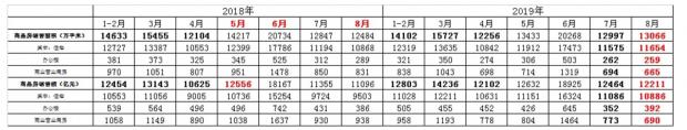 """统计局8月房地产数据涨了!2019年楼市难现""""金九银十"""""""