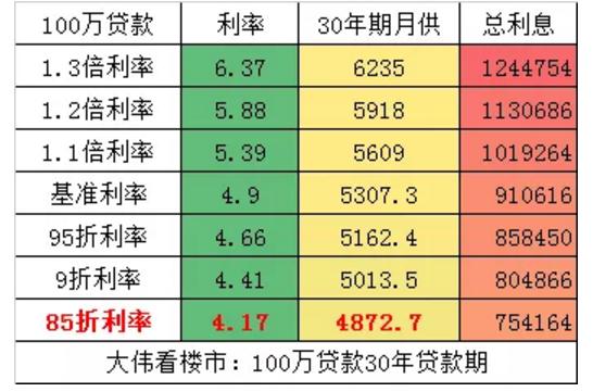 降准后LPR首次降低 如何影响楼市