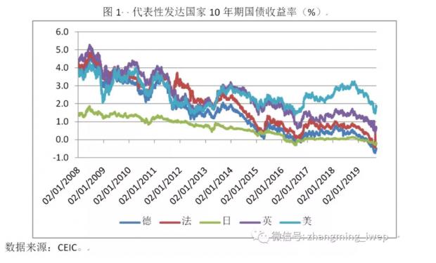 为何全球负利率重现?