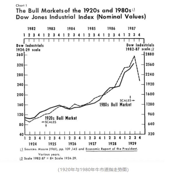 记美股史上的大崩盘 下一次崩盘又会如何到来?