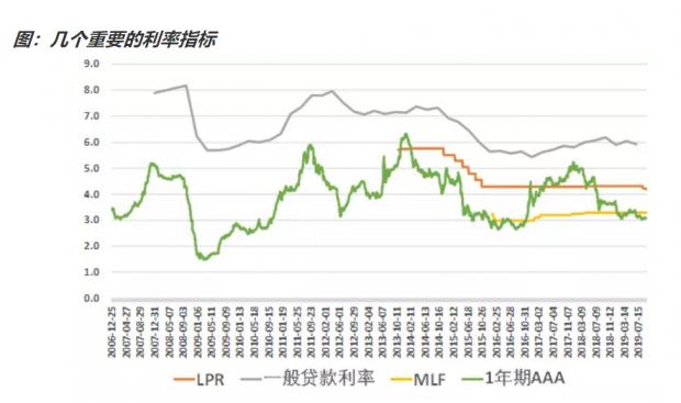 如何看待本次LPR利率下调?