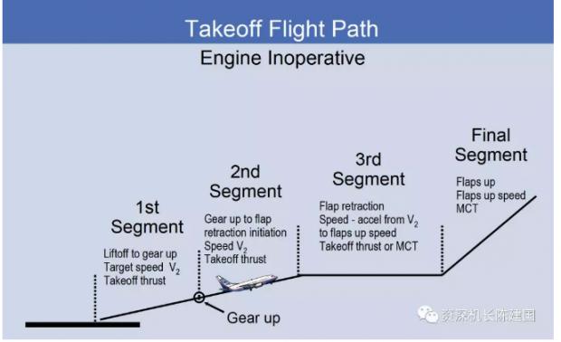 起飞后,发动机失效爬升的四个阶段