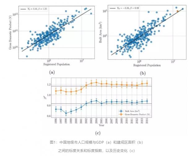 Luis Bettencourt:中国城市发展仍然遵循普遍的规模法则