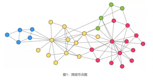 网络科学入门:9大技巧带你上手网络数据分析