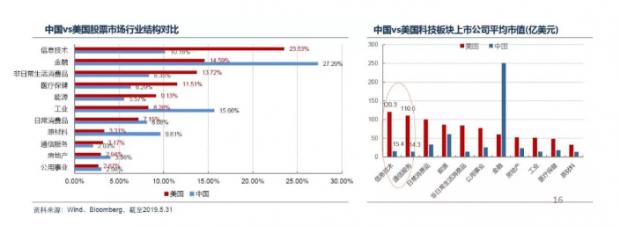 """揭秘当下最火""""网红基金""""科技ETF"""