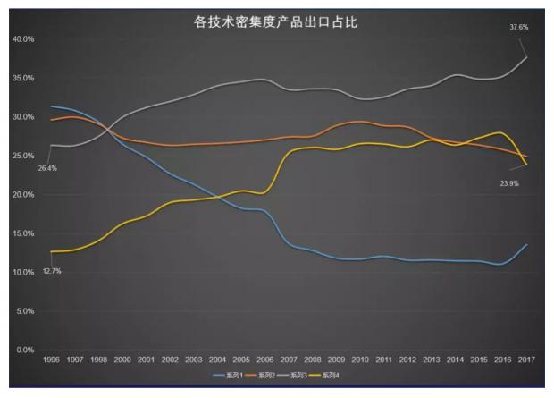 何帆:中国在全球供应链中的地位下降了吗?