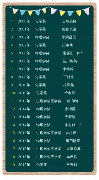无言的鞭策:日本20年19人获自然科学诺奖