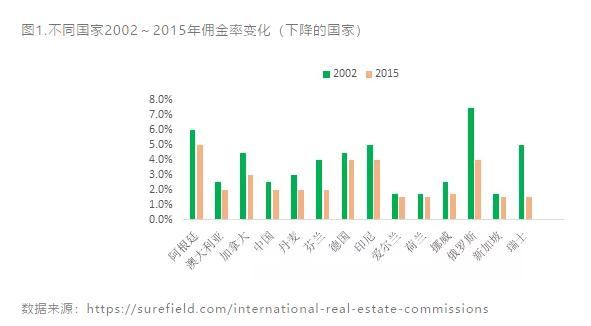 中介费率的国际比较