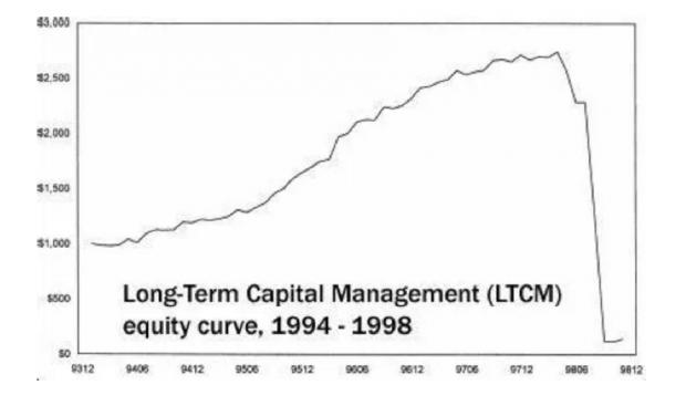 长期资本的陨落:稳定收益率背后的假象