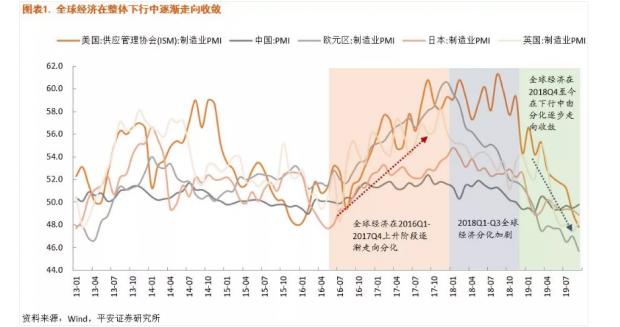 全球经济同步下行 中国政策审慎宽松