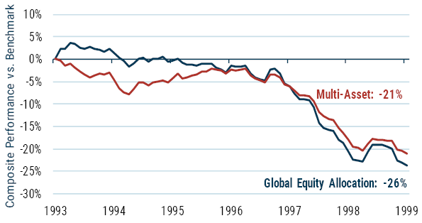 美国20年来最好的投资机会到了