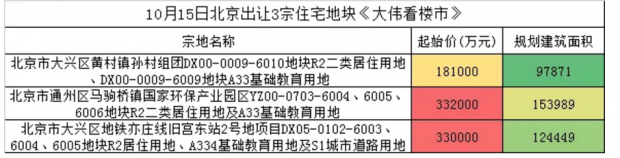 """旧宫""""宫斗"""":北京抢地大战十大看点!"""