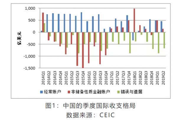 张明:顺差收支格局延续 短期资本外流加剧