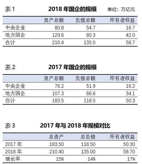 """再亮""""家底"""":全国国企资产规模增长15%,人大审议中"""