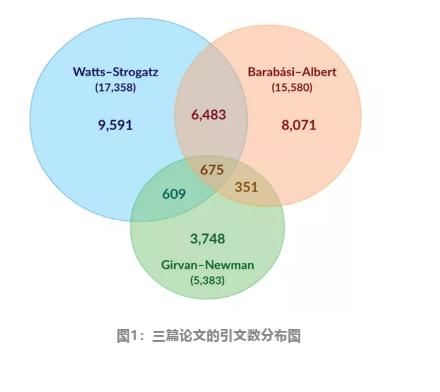 """""""网络科学的黄金时代"""":中国科学家大放异彩"""