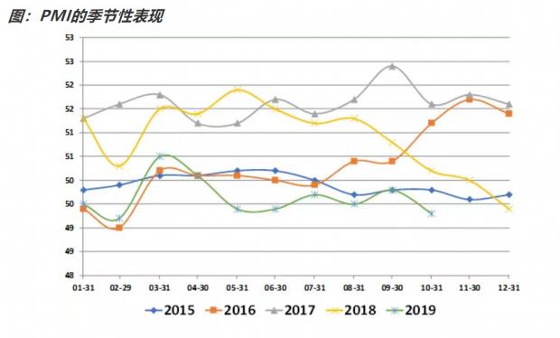 10月PMI | 新出口订单触底企稳